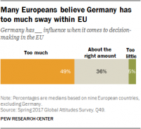 Post-Brexit, Europeans More Favorable Toward EU