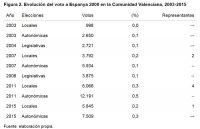 La evolución de la ultraderecha en España