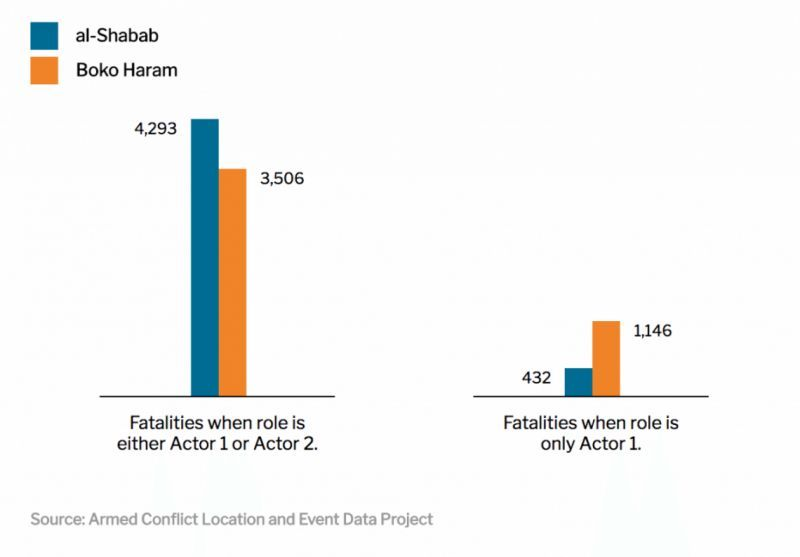 No, al-Shabab is not deadlier than Boko Haram