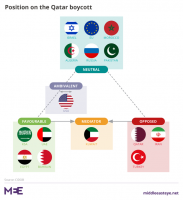 The Qatar Crisis