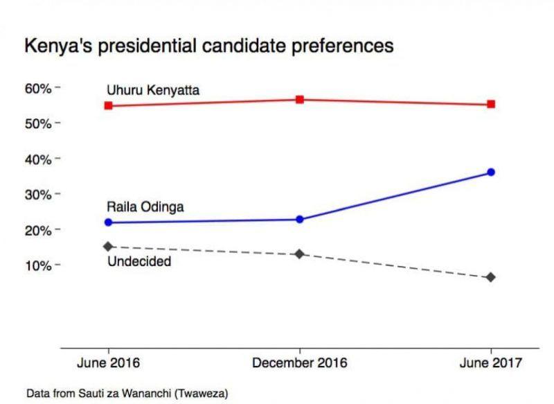 The key to Kenya's close election