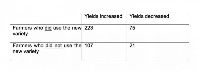 Farmer yield question