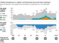 Globalización financiera 2.0