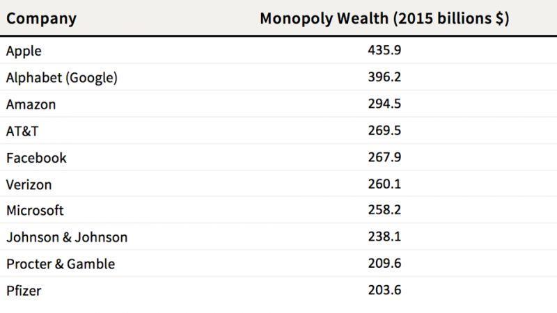 Los nuevos monopolios