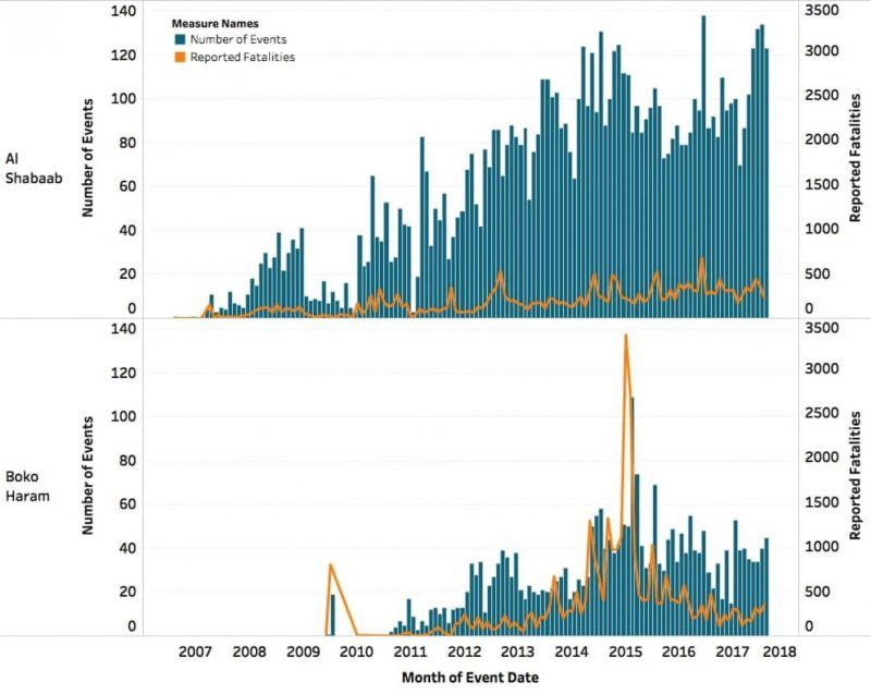 Figure 1: Al-Shabab and Boko Haram conflict activity and reported fatalities, August 2006 to August 2017. Data and figure: Armed Conflict Location & Event Data.