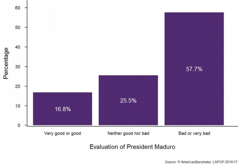 """Venezuelans' evaluations of Maduro. Note: Responses to the question, """"Speaking in general of the current administration, how would you rate the job performance of President Nicolás Maduro?"""" (N=1,510)"""