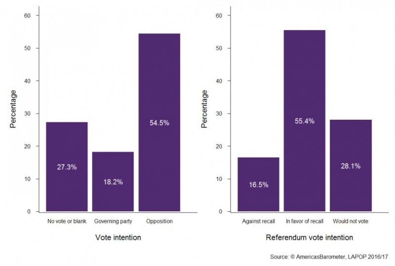 """Venezuelans' vote intentions. Note: The left panel reports responses to the question, """"If the next presidential elections were being held this week, what would you do?"""" (N=1,399). The right panel reports responses to the question, """"If a recall referendum to remove President Maduro were held this week, how would you vote? (N=1,468)."""