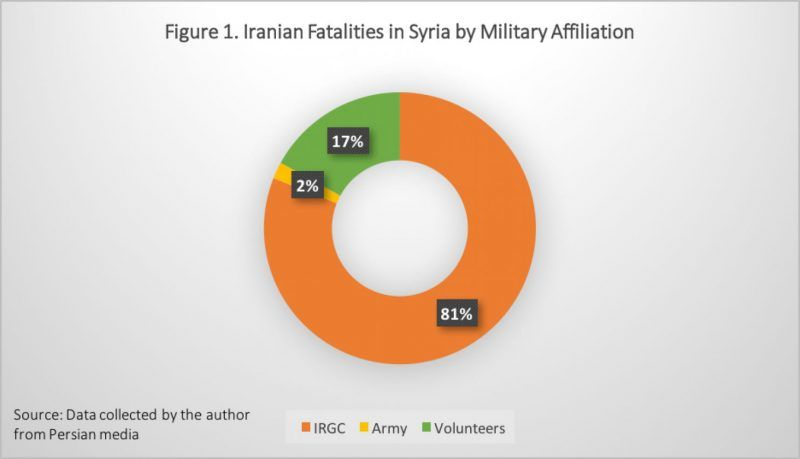 Iran's involvement in Syria is costly