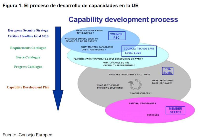 La autonomía estratégica y la defensa europea