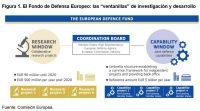 Implicaciones de los fondos y programas de la Comisión