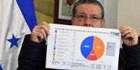 Las repercusiones regionales de la elección fallida de Honduras