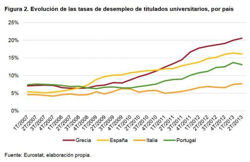 Debilidades de la emigración española