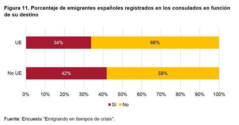 Figura 11. Porcentaje de emigrantes españoles registrados en los consulados en función de su destino
