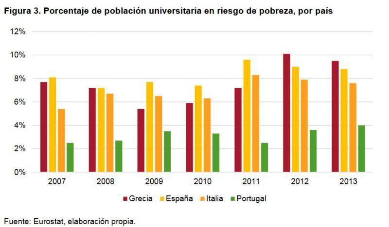 Figura 3. Porcentaje de población universitaria en riesgo de pobreza, por país