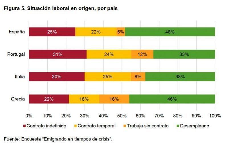 Figura 5. Situación laboral en origen, por país