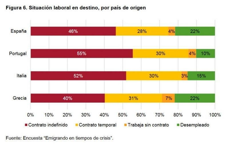 Figura 6. Situación laboral en destino, por país de origen