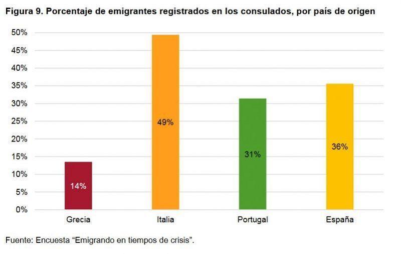 Figura 9. Porcentaje de emigrantes registrados en los consulados, por país de origen