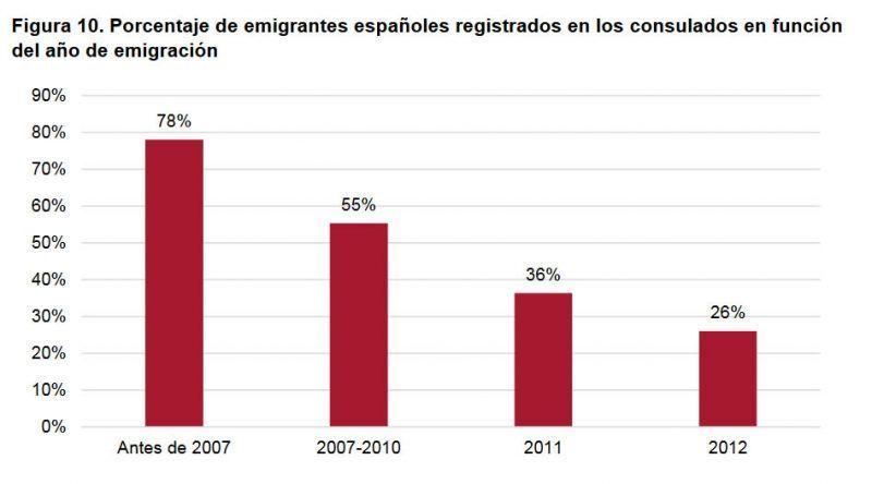 Figura 10. Porcentaje d e emigrantes españoles registrados en los consulados en función del año de emigración