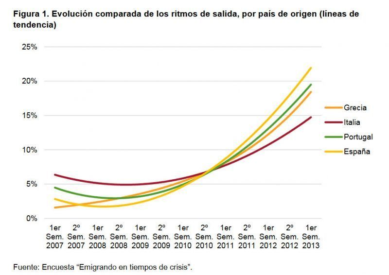 Figura 1. Evolución comparada de los ritmos de salida, por país de origen (líneas de tendencia)