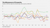 The Mismeasure of Prosperty