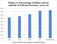 Figure 2: Percentage of labor unrest outside of Tehran Province, 2012-16