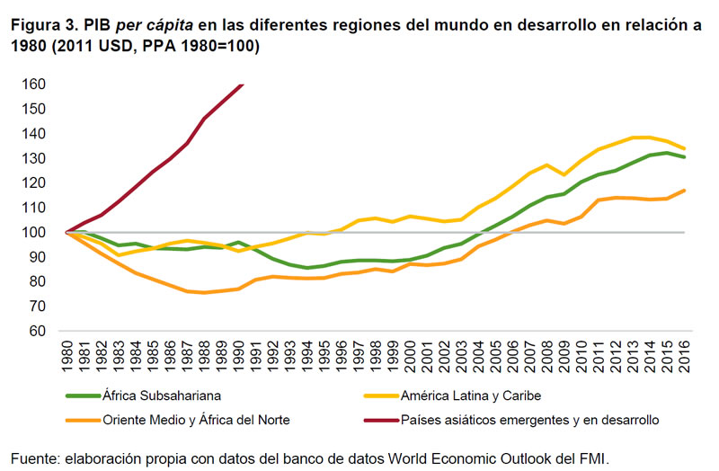Figura 3. PIB per cápita en las diferentes regiones del mundo en desarrollo en relación a 1980 ( 2011 USD, PPA 1980=100 )