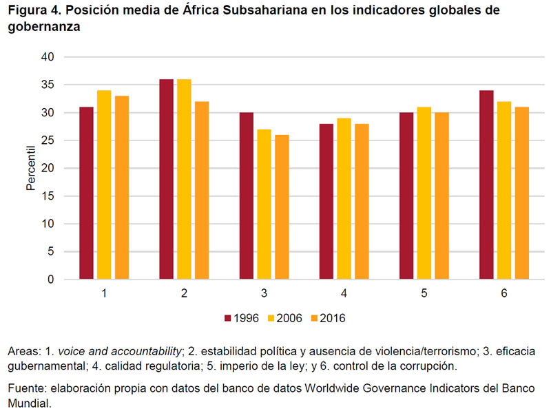 Figura 4. Posición media de África Subsahariana en los indicadores globales de gobernanza