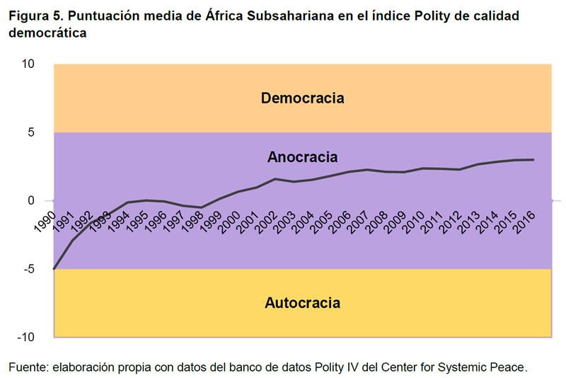 Figura 5. Puntuación media de África Subsahariana en el índice Polity de calidad democrática