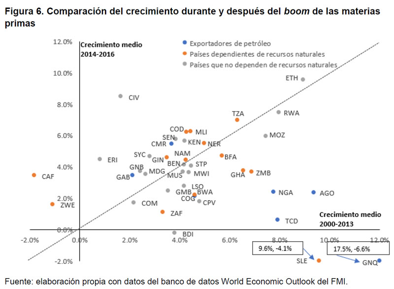 Figura 6. Comparación del crecimiento durante y después del boom de las materias primas