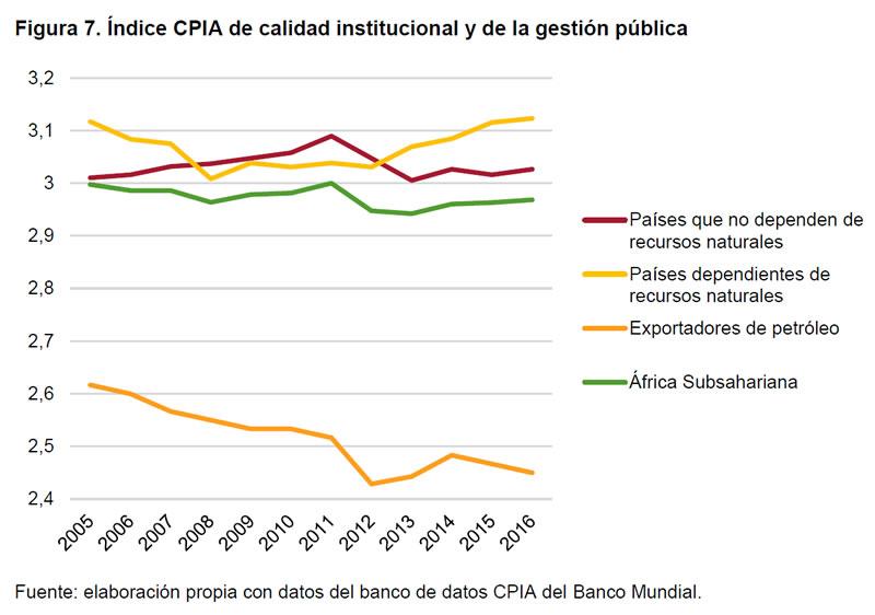 Figura 7. Índice CPIA de calidad institucional y de la gestión pública