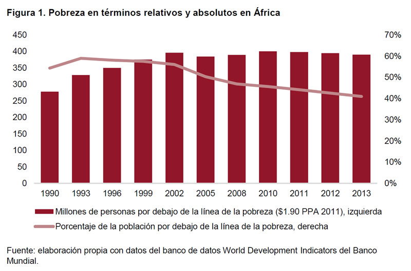 Figura 1. Pobreza en términos relativos y absolutos en África