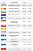 Costa Rica Resultados Electorales 2018