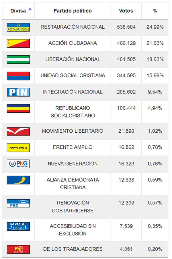 Fuente: Tribunal Supremo de Elecciones (TSE), República de Costa Rica