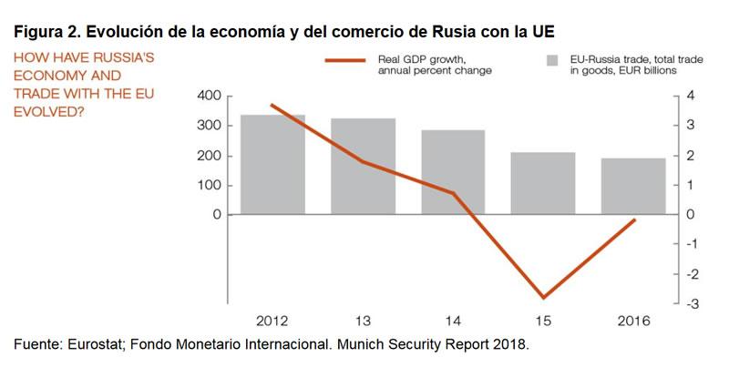 Figura 2. Evolución de la economía y del comercio de Rusia con la UE