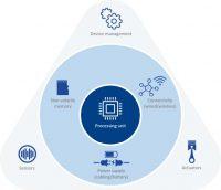 Figura 3. Amenazas de ciberseguridad de IoT (Fuente: ENISA)