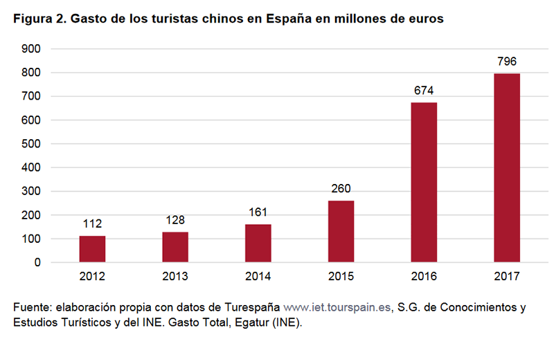 Figura 2. Gasto de los turistas chinos en España en millones de euros