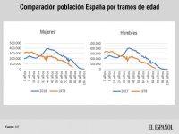 Comparación población España por tramos de edad