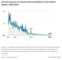 Is democracy really in danger? The picture is not as dire as you think