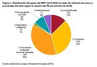 Figura 1. Distribución del gasto del MFP 2014-2020 en miles de millones de euros y porcentaje del total según el cálculo del PE (en precios de 2018)