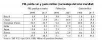 PIB, población y gasto militar (porcentaje del total mundial)