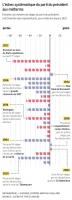 """Depuis 1860, 37 des 40 """"midterms"""" se sont soldées par une défaite du président américain-1"""