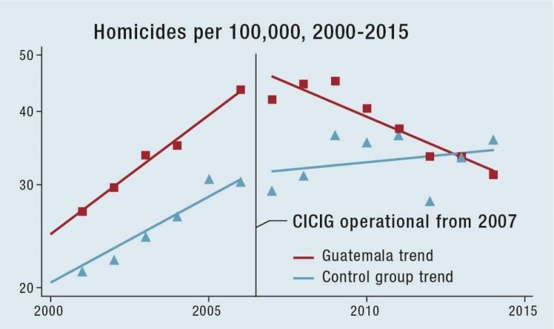 Comparative homicide trends in Guatemala and control group. Data: World Bank. Figure: International Crisis Group.