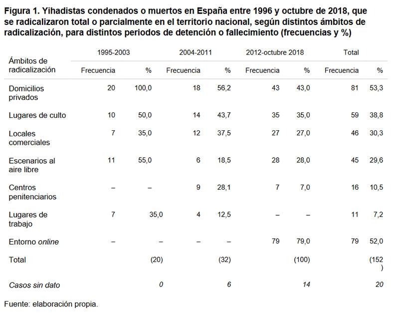 Figura 1. Yihadistas condenados o muertos en España entre 1996 y octubre de 2018, que se radicalizaron total o parcialmente en el territorio nacional, según distintos ámbitos de radicalización, para distintos periodos de detención o fallecimiento (frecuencias y %)