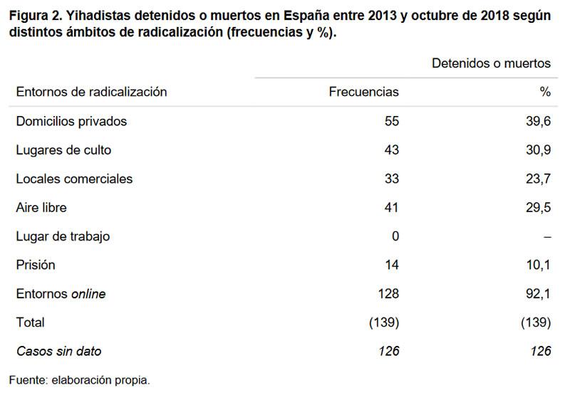 Figura 2. Yihadistas detenidos o muertos en España entre 2013 y octubre de 2018 según distintos ámbitos de radicalización (frecuencias y %).