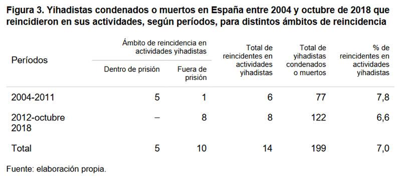 Figura 3. Yihadistas condenados o muertos en España entre 2004 y octubre de 2018 que reincidieron en sus actividades, según períodos, para distintos ámbitos de reincidencia