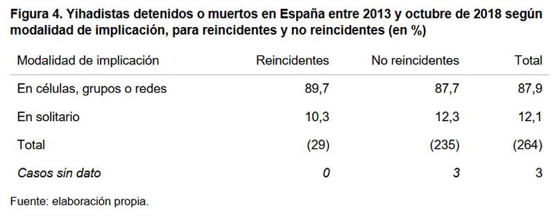 Figura 4. Yihadistas detenidos o muertos en España entre 2013 y octubre de 2018 según modalidad de implicación, para reincidentes y no reincidentes (en %)