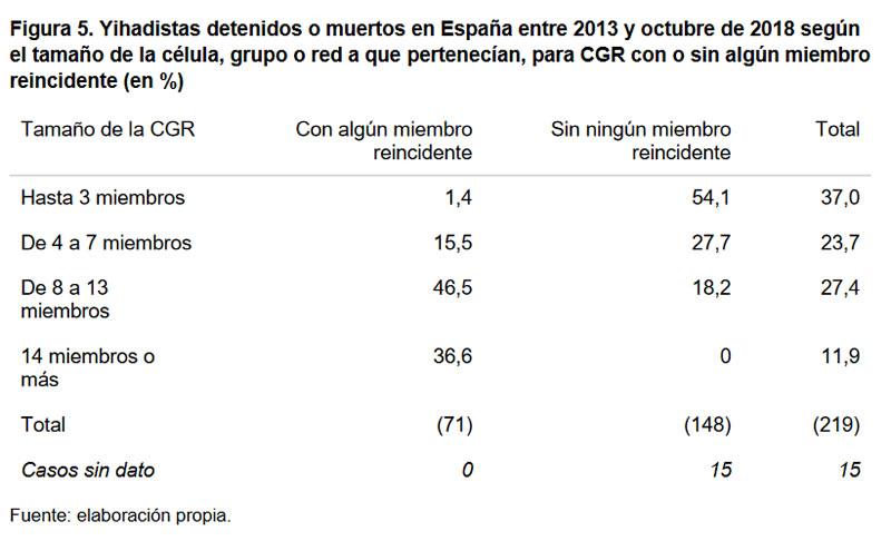 Figura 5. Yihadistas detenidos o muertos en España entre 2013 y octubre de 2018 según el tamaño de la célula, grupo o red a que pertenecían, para CGR con o sin algún miembro reincidente (en %)