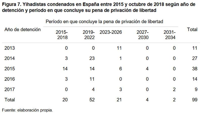 Figura 7. Yihadistas condenados en España entre 2015 y octubre de 2018 según año de detención y período en que concluye su pena de privación de libertad
