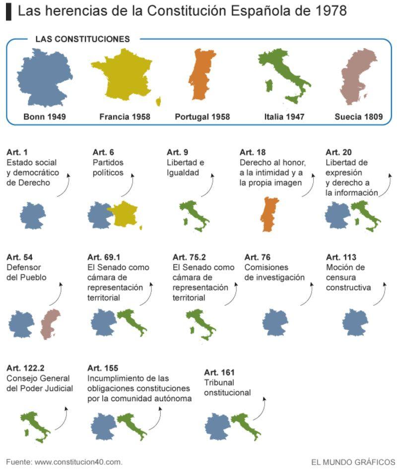 Las herencias de la Constitución Española de 1978