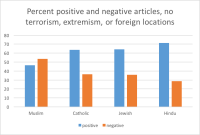 Newspaper coverage of Muslims is negative. And it's not because of terrorism